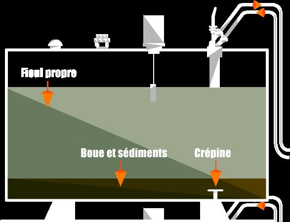 schéma de fonctionnement d'une cuve à fioul